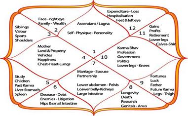 1st house 2nd 3rd house- Lagna, Dhan, kutumba or parakram bhav
