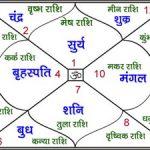 Astrology houses in Hindi – ज्योतिष भावों का जीवन पर क्या प्रभाव है?