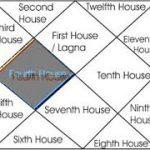 Fourth house in Hindi – माँ का स्थान, घरेलू सुख,  धन संपत्ति इस भाव में हैं |