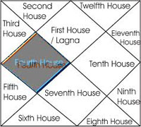 Fourth house in hindi