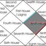 Tenth house in Hindi – कर्म भाव का क्या महत्व है, कर्मफल कहाँ से मिलते हैं ?